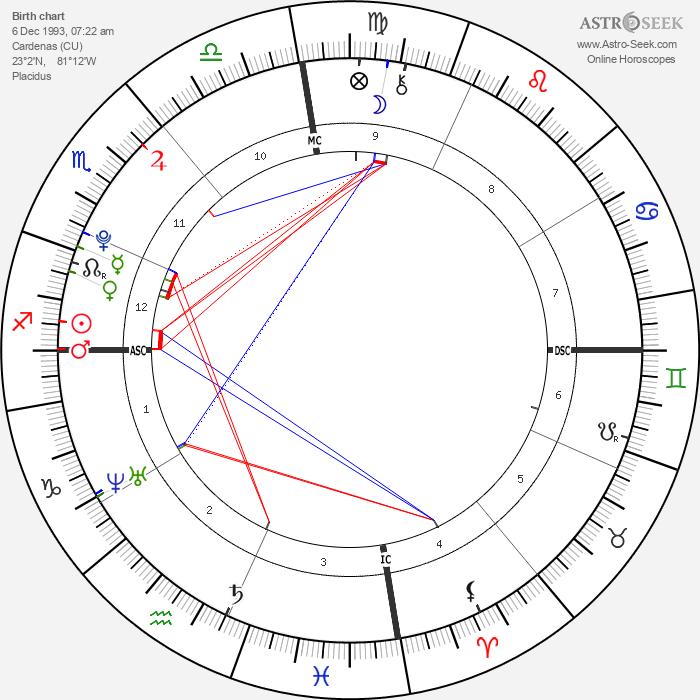 Elián González - Astrology Natal Birth Chart