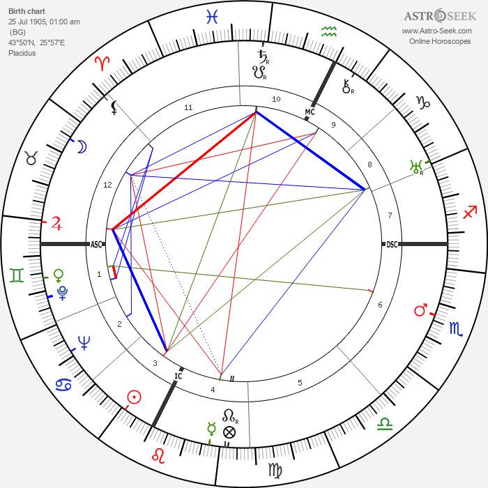 Elias Canetti - Astrology Natal Birth Chart