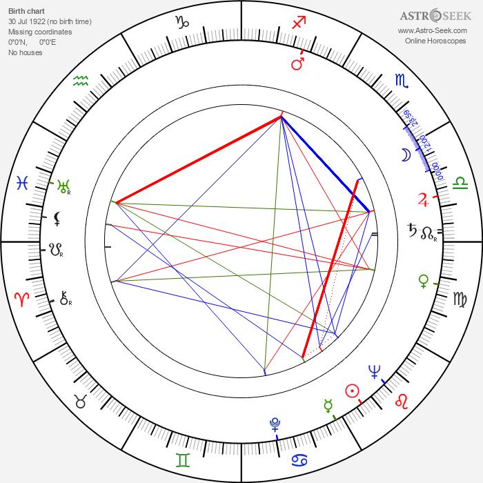 Eliasz Kuziemski - Astrology Natal Birth Chart