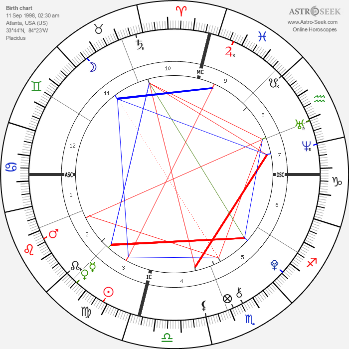 Elijah Holyfield - Astrology Natal Birth Chart