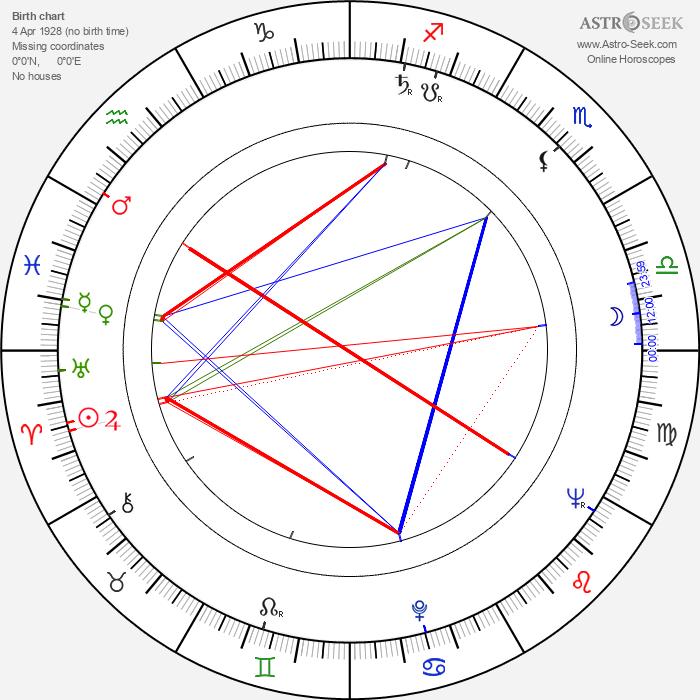 Elina Bystritskaya - Astrology Natal Birth Chart