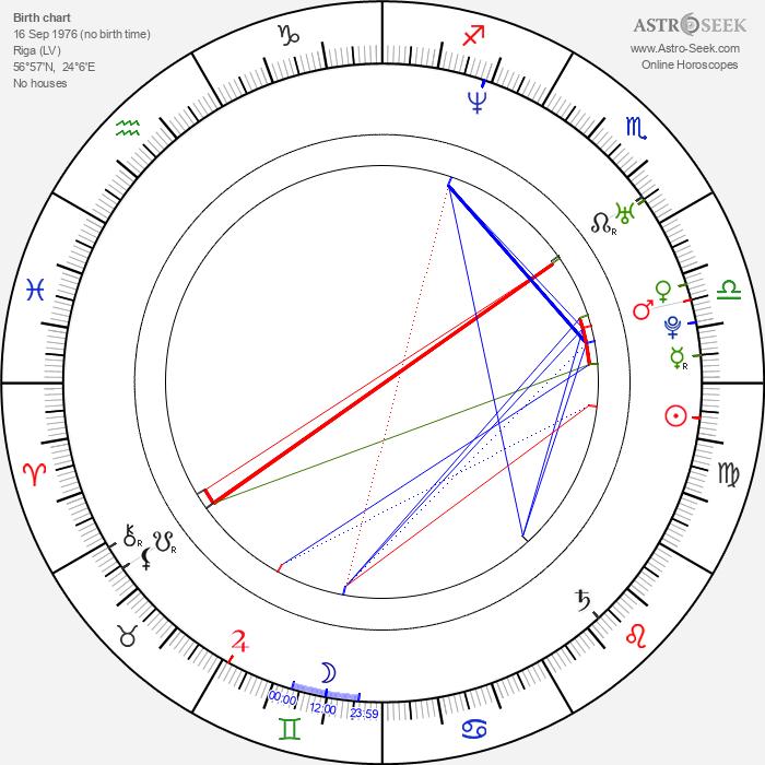 Elīna Garanča - Astrology Natal Birth Chart