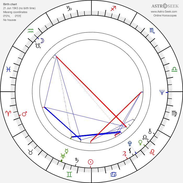 Elina Katainen - Astrology Natal Birth Chart