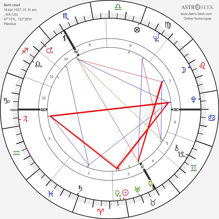 Elinor Donahue - Astrology Natal Birth Chart