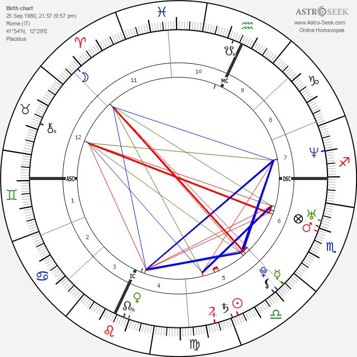 Elio Germano - Astrology Natal Birth Chart
