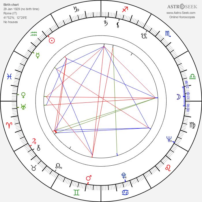 Elio Petri - Astrology Natal Birth Chart