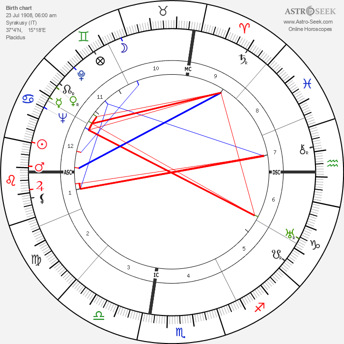 Elio Vittorini - Astrology Natal Birth Chart