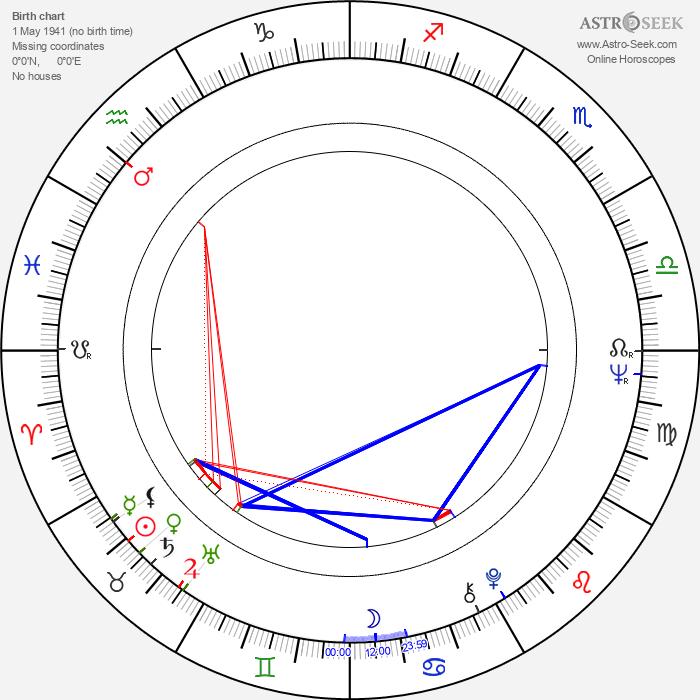 Elio Zamuto - Astrology Natal Birth Chart