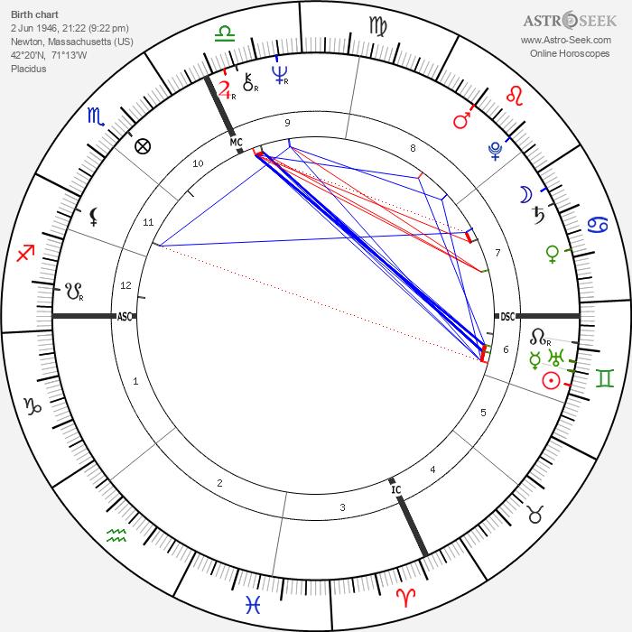 Eliot Tatelman - Astrology Natal Birth Chart
