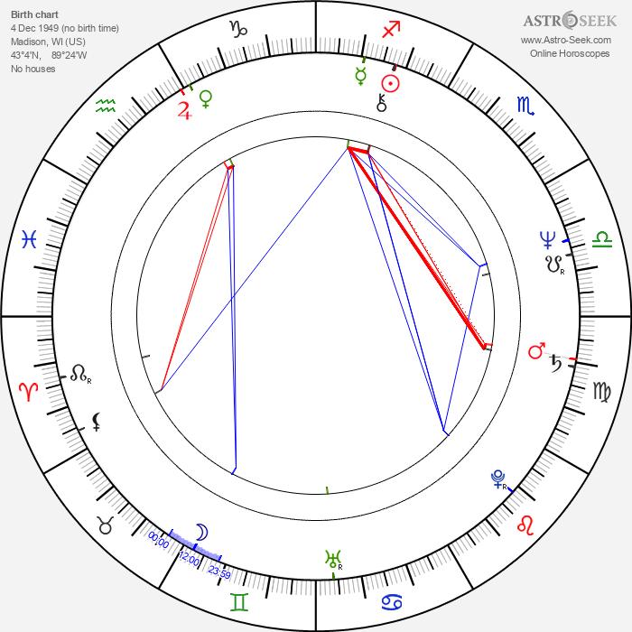 Eliott Keener - Astrology Natal Birth Chart