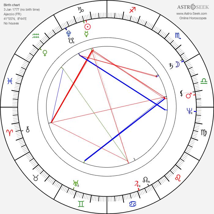 Élisa Bonaparte - Astrology Natal Birth Chart