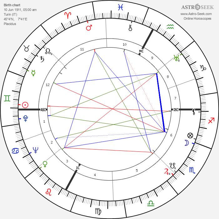 Elisa Cegani - Astrology Natal Birth Chart