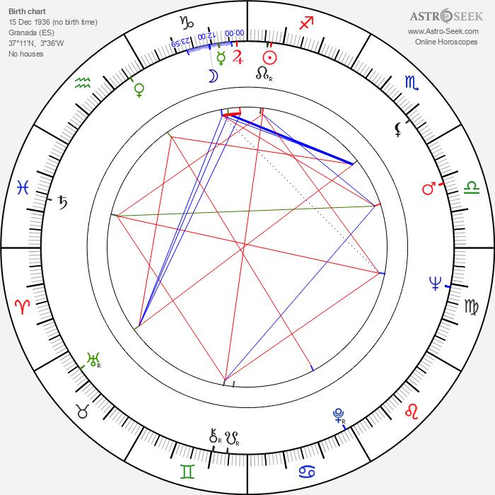 Elisa Montés - Astrology Natal Birth Chart