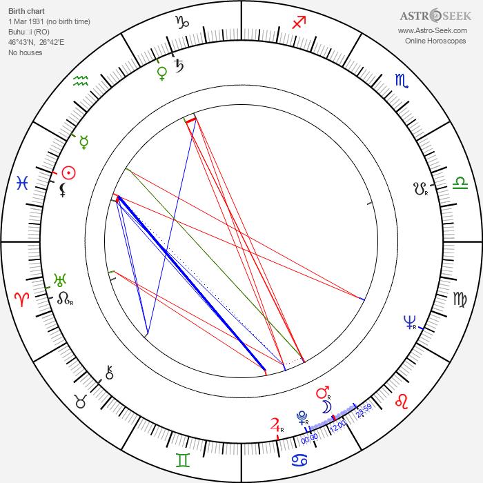 Elisabeta Bostan - Astrology Natal Birth Chart