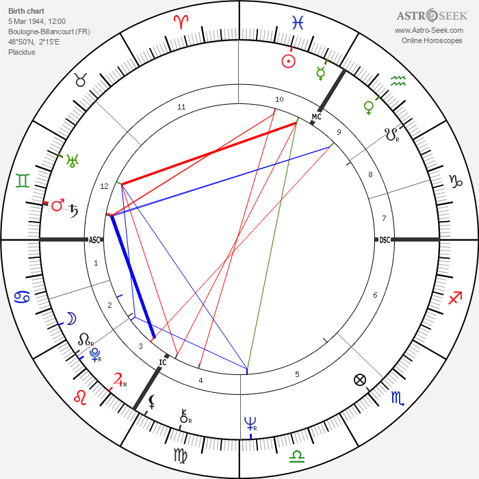 Elisabeth Badinter - Astrology Natal Birth Chart