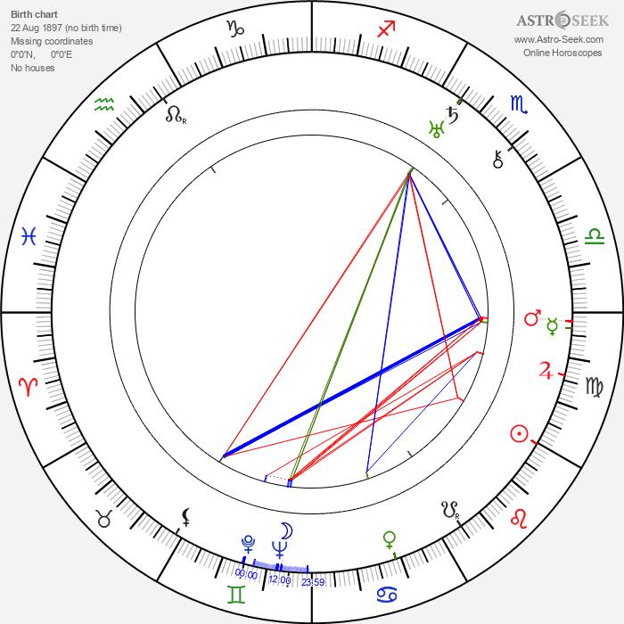 Elisabeth Bergner - Astrology Natal Birth Chart