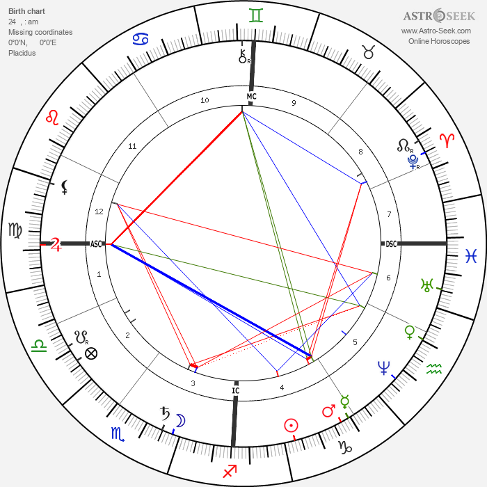 Elisabeth, Empress of Austria - Astrology Natal Birth Chart