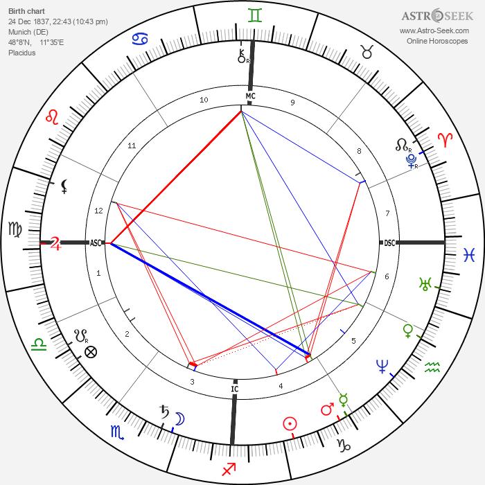 Elisabeth, Empress of Austria - Astrology Natal Birth Chart