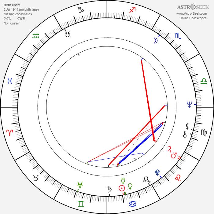 Elisabeth Endriss - Astrology Natal Birth Chart