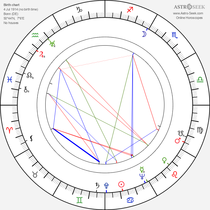 Elisabeth Heisenberg - Astrology Natal Birth Chart