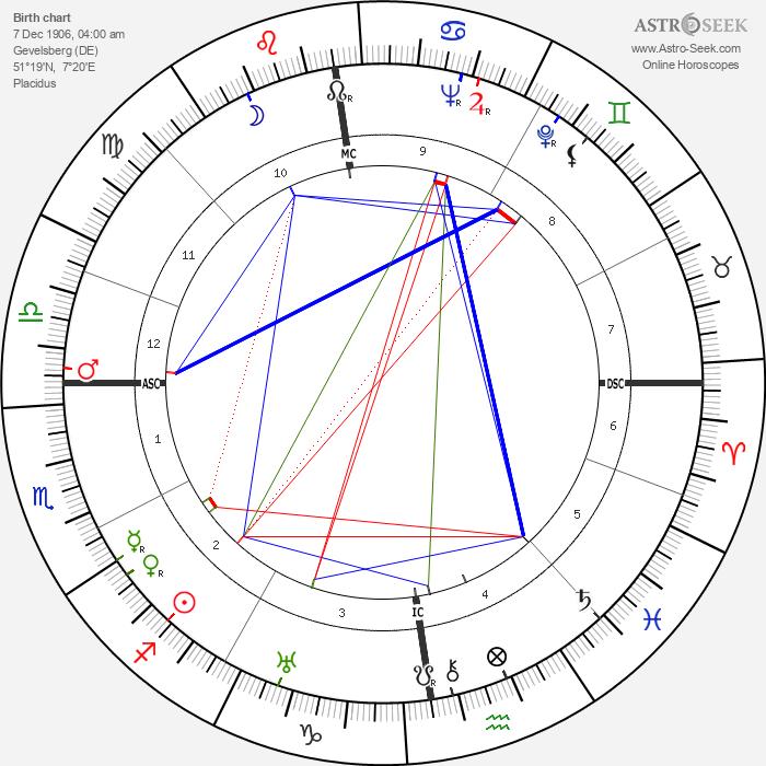 Elisabeth Höngen - Astrology Natal Birth Chart