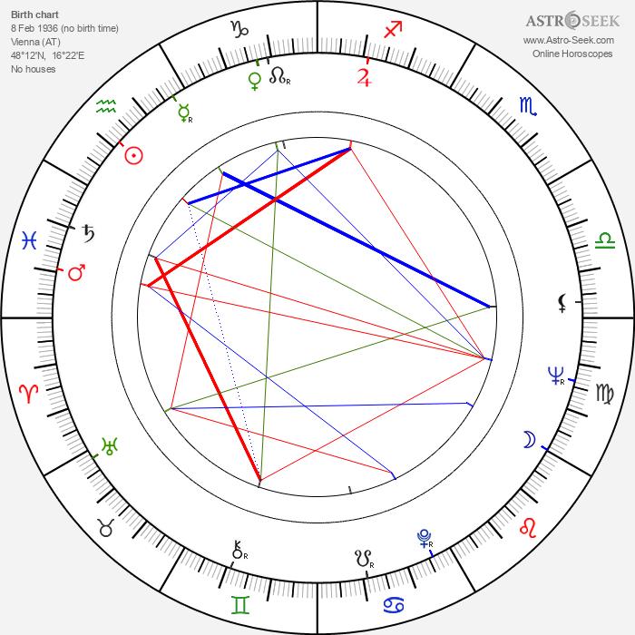 Elisabeth Orth - Astrology Natal Birth Chart