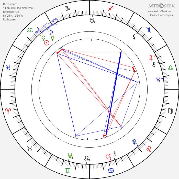 Elisabeth Sladen - Astrology Natal Birth Chart