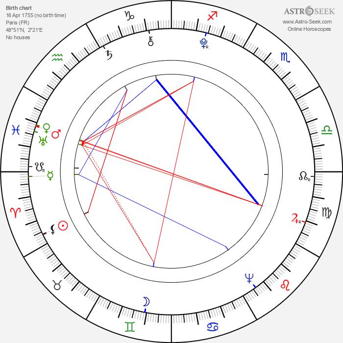 Élisabeth Vigée-Lebrun - Astrology Natal Birth Chart