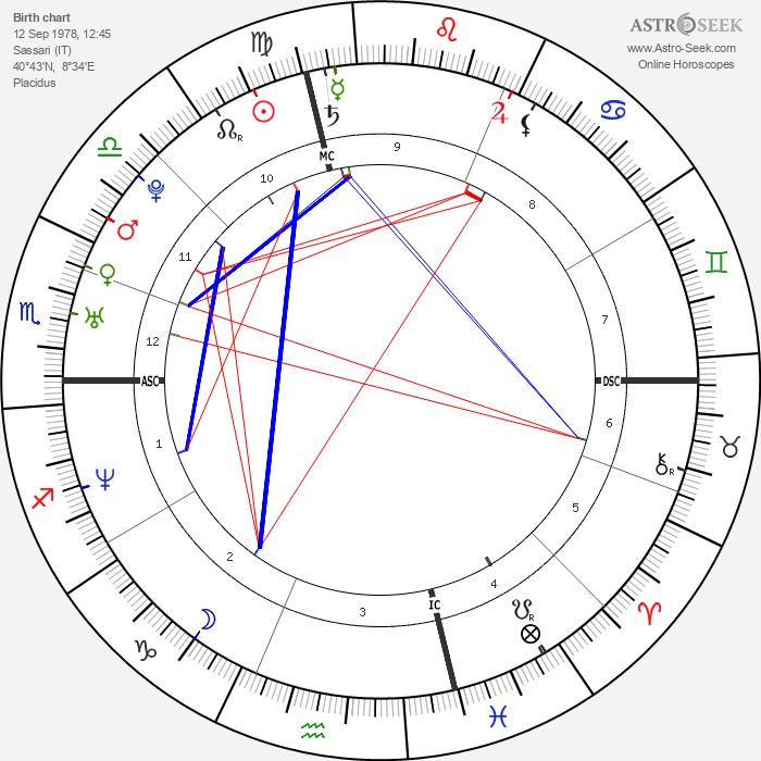 Elisabetta Canalis - Astrology Natal Birth Chart