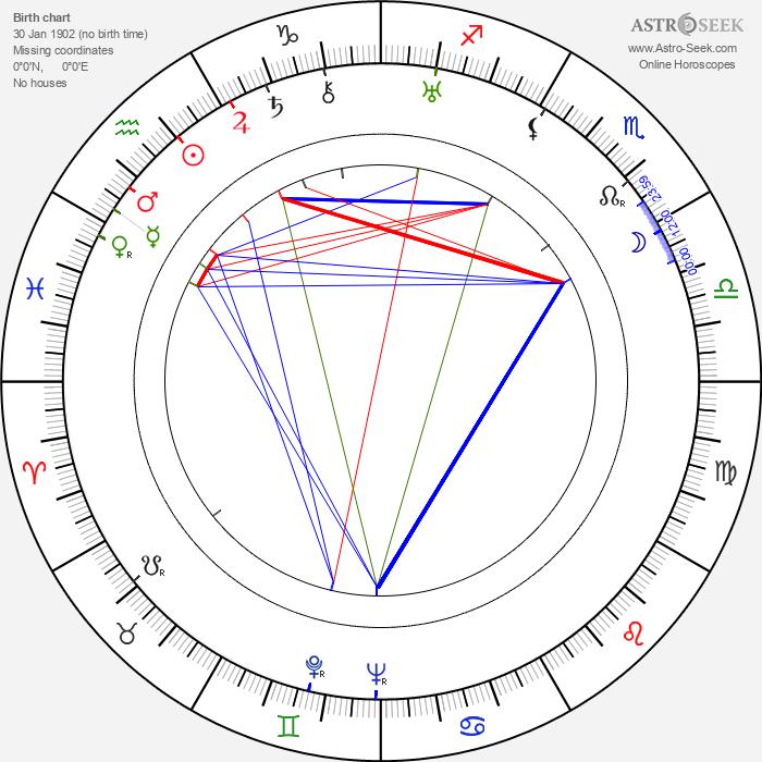 Elise Cavanna - Astrology Natal Birth Chart