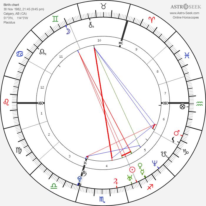 Elisha Cuthbert - Astrology Natal Birth Chart