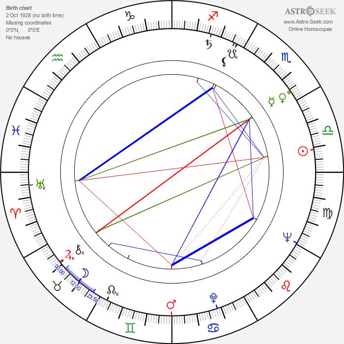 Eliška Kuchařová - Astrology Natal Birth Chart
