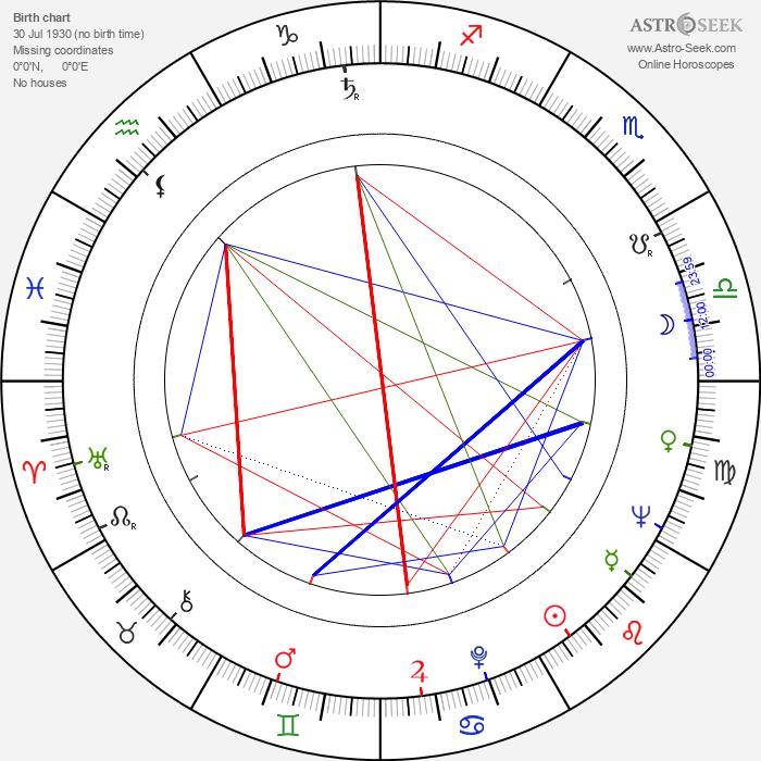Eliška Müllerová - Astrology Natal Birth Chart