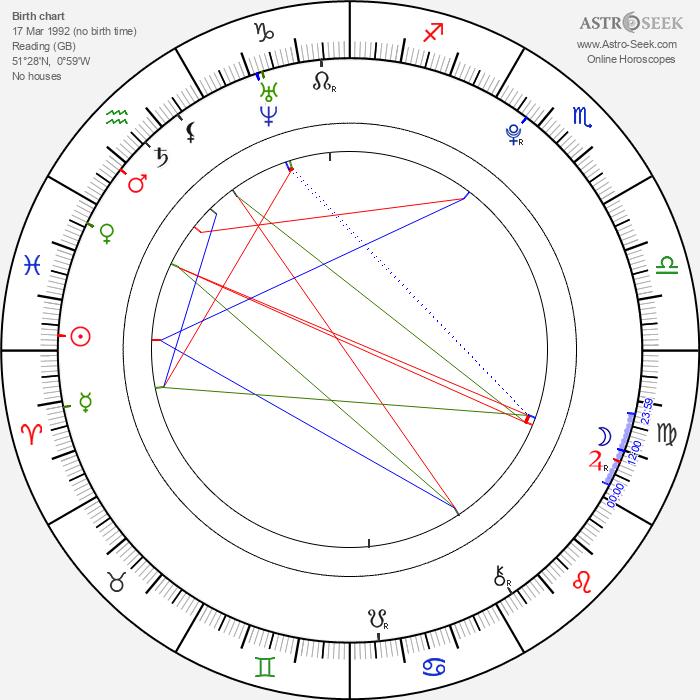Eliza Bennett - Astrology Natal Birth Chart