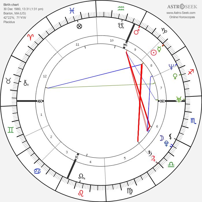 Eliza Dushku - Astrology Natal Birth Chart