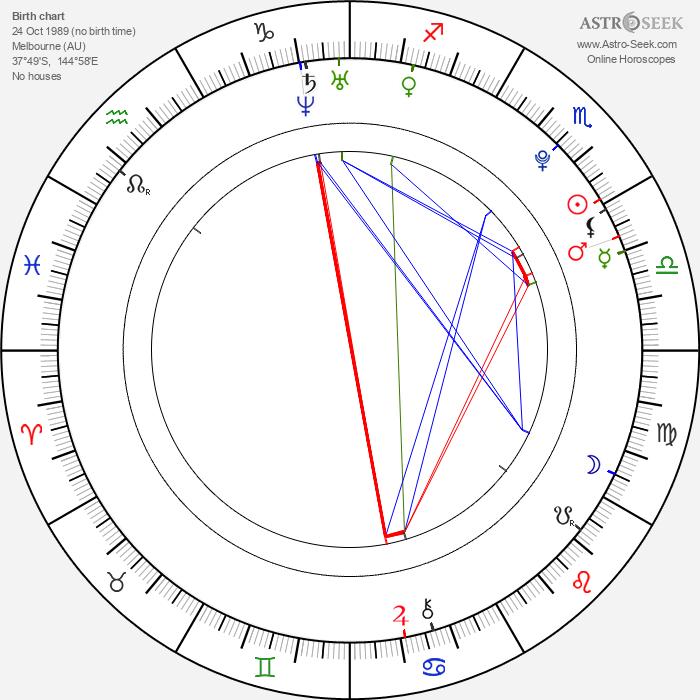 Eliza Taylor - Astrology Natal Birth Chart
