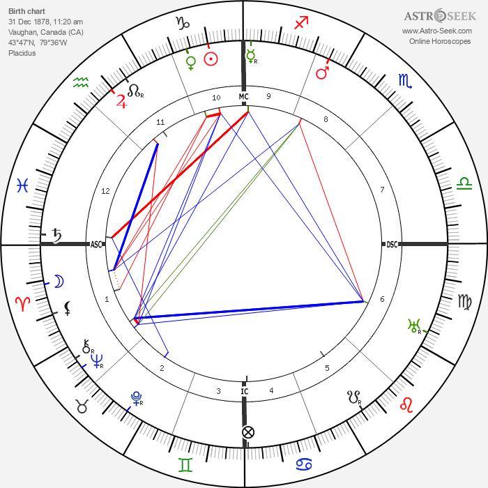 Elizabeth Arden - Astrology Natal Birth Chart