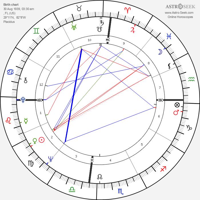 Elizabeth Ashley - Astrology Natal Birth Chart