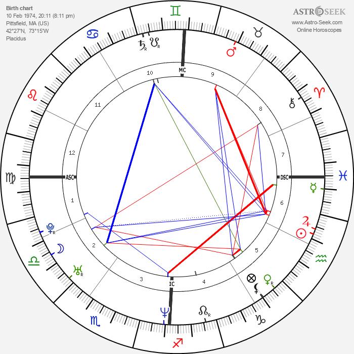 Elizabeth Banks - Astrology Natal Birth Chart
