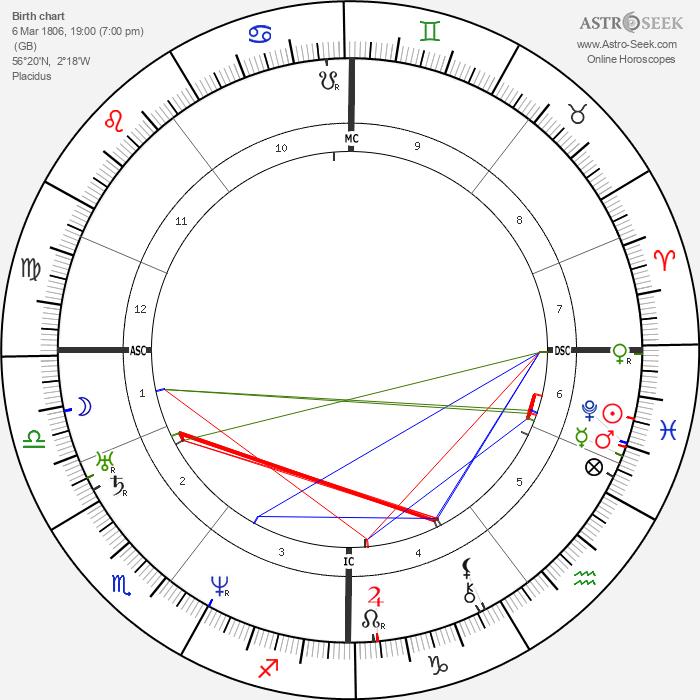 Elizabeth Barrett Browning - Astrology Natal Birth Chart