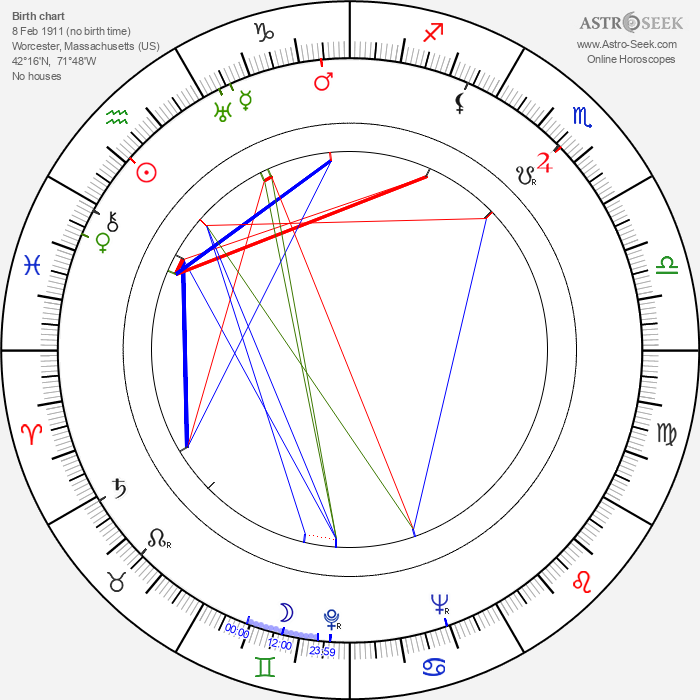 Elizabeth Bishop - Astrology Natal Birth Chart