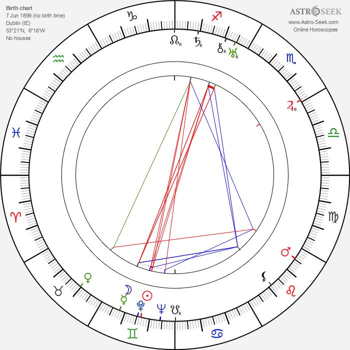 Elizabeth Bowen - Astrology Natal Birth Chart