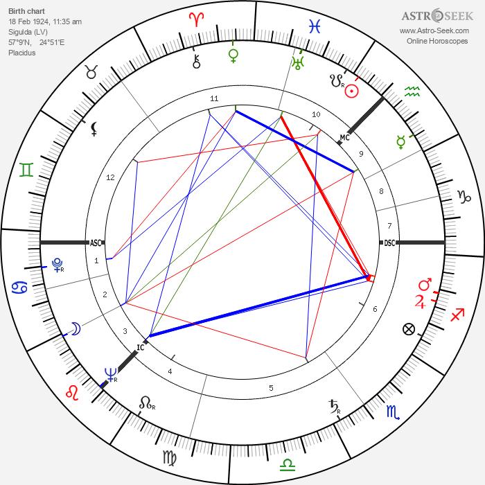 Elizabeth Bradley - Astrology Natal Birth Chart