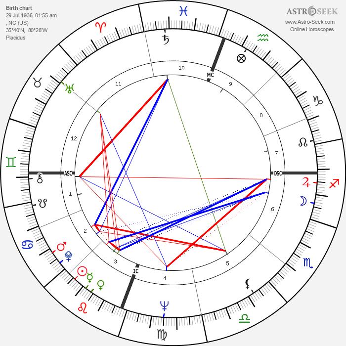 Elizabeth Dole - Astrology Natal Birth Chart