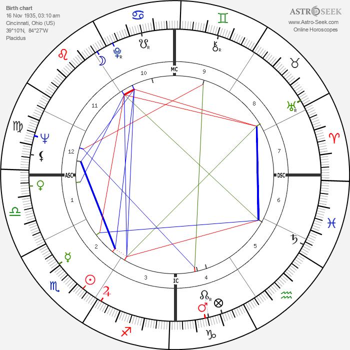 Elizabeth Drew - Astrology Natal Birth Chart