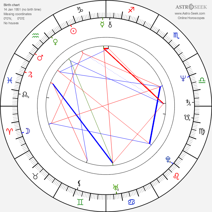 Elizabeth Dupeyrón - Astrology Natal Birth Chart