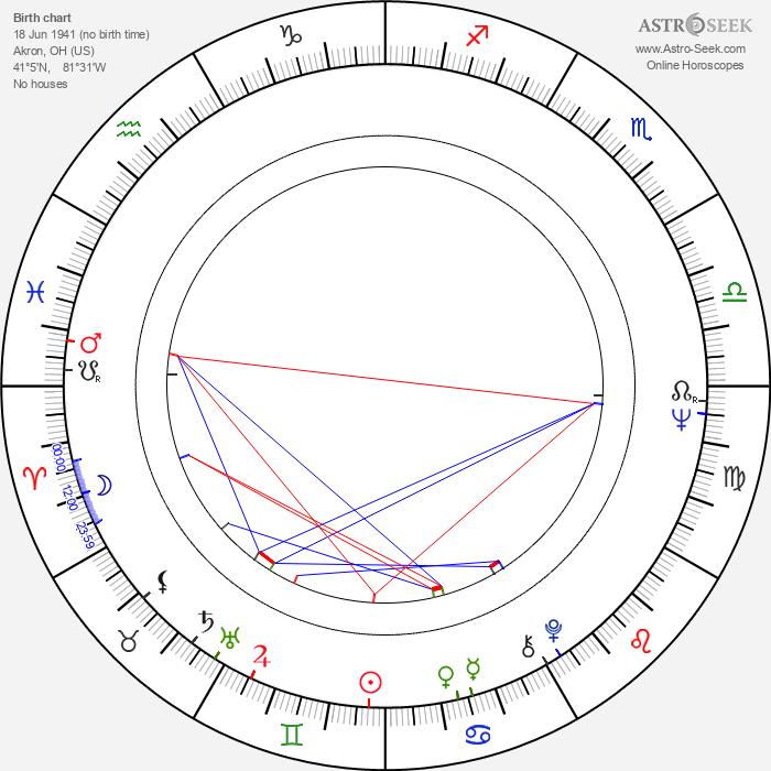 Elizabeth Franz - Astrology Natal Birth Chart