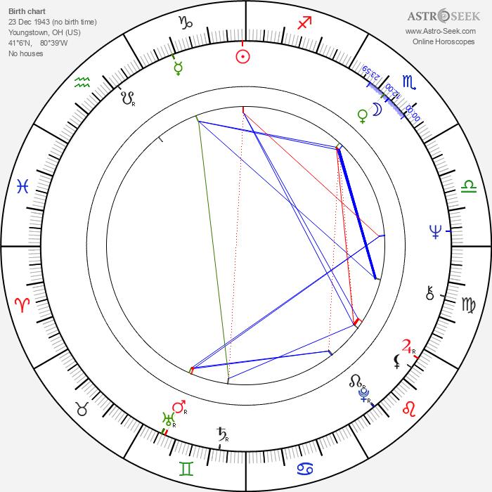Elizabeth Hartman - Astrology Natal Birth Chart
