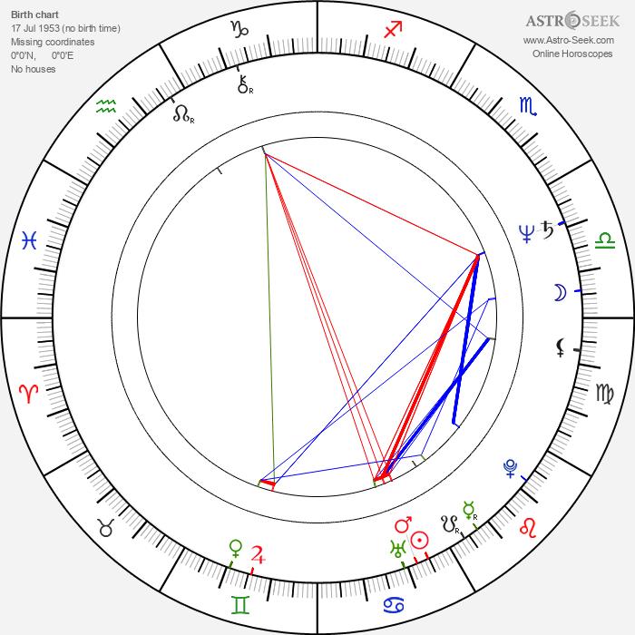 Elizabeth Hess - Astrology Natal Birth Chart