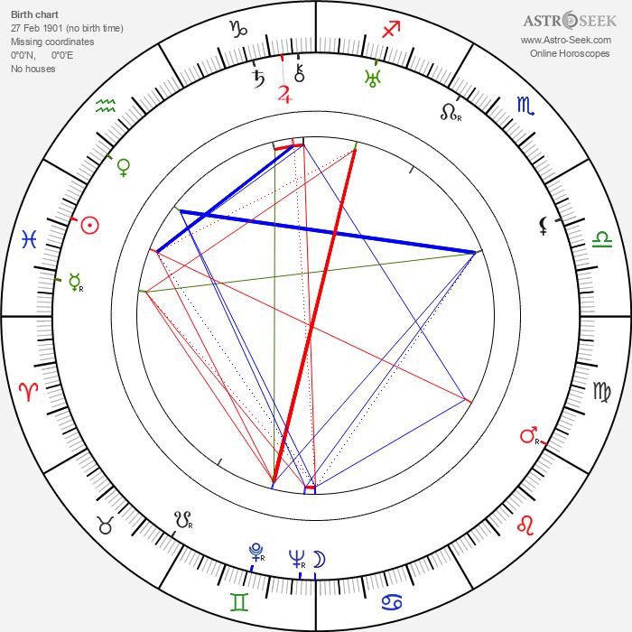 Elizabeth Hill - Astrology Natal Birth Chart